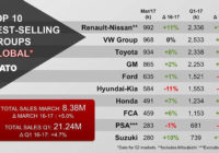 Renault-Nissan on top of the world in March